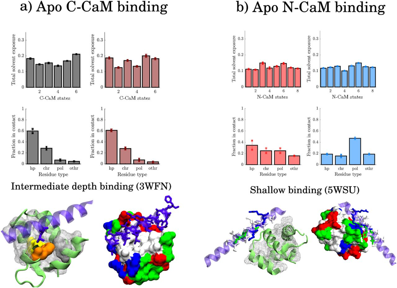 Effect of Ca2+ on the promiscuous target-protein binding