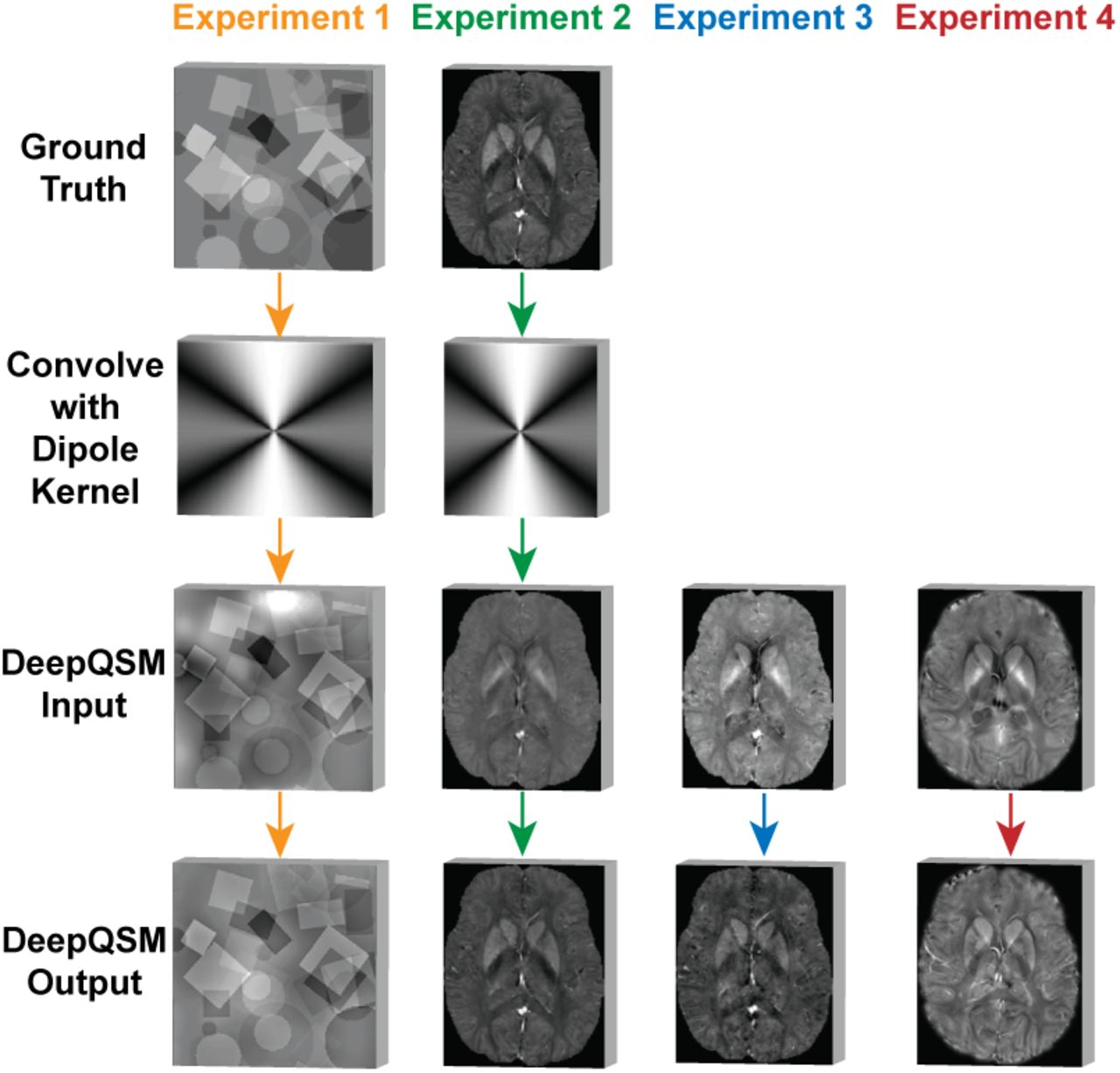 DeepQSM - Using Deep Learning to Solve the Dipole Inversion for MRI