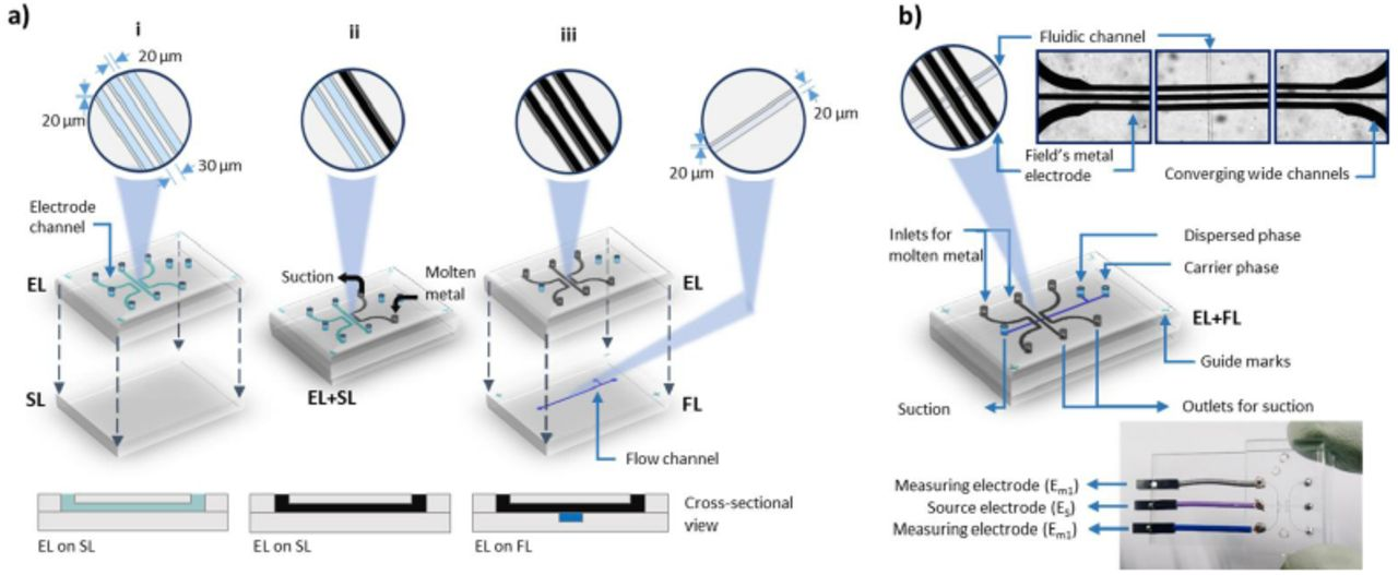 Fusible alloy 'in-contact' microelectrodes: a rapid and