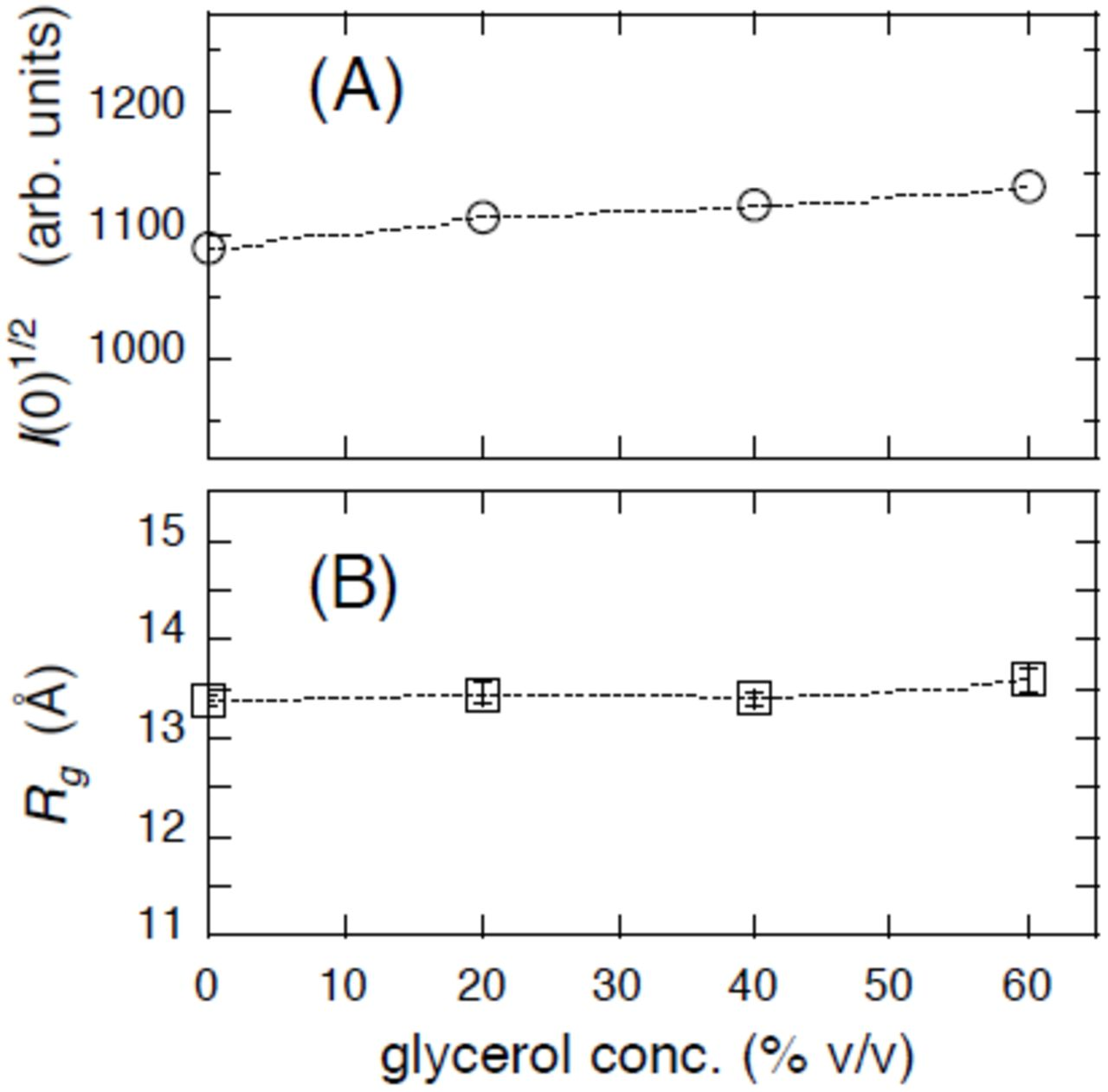 Direct Evidence of Effect of Glycerol on Hydration and Helix