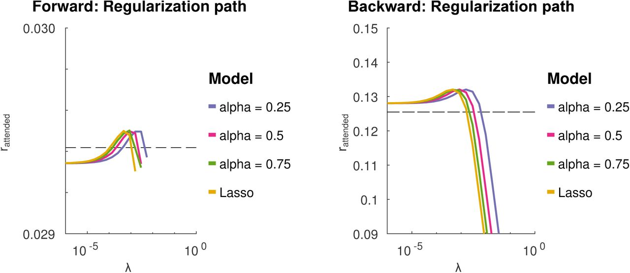 A Comparison of Temporal Response Function Estimation