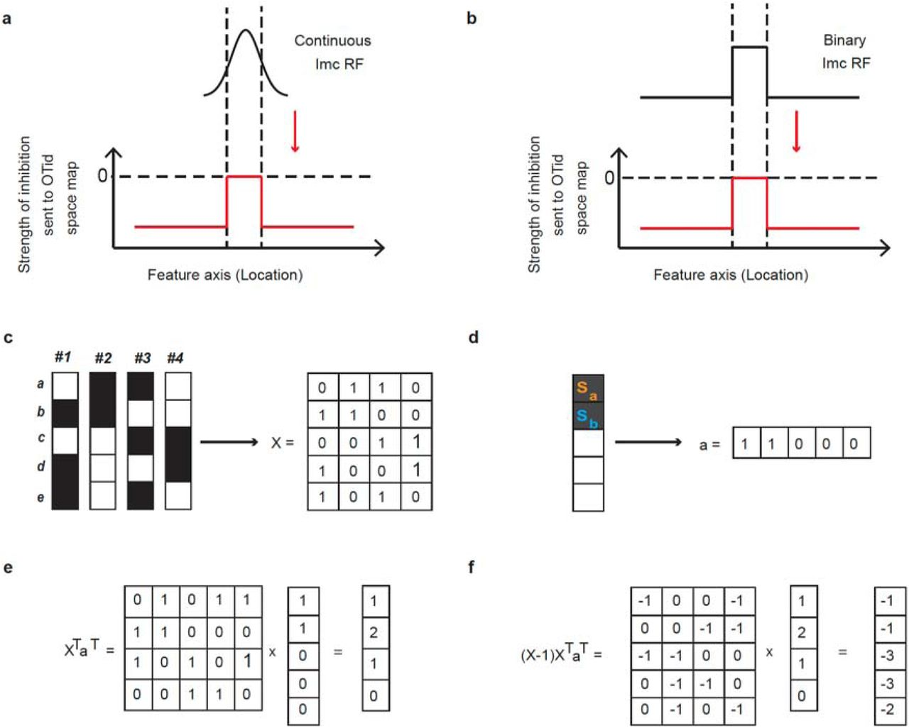 Combinatorial neural inhibition for stimulus selection