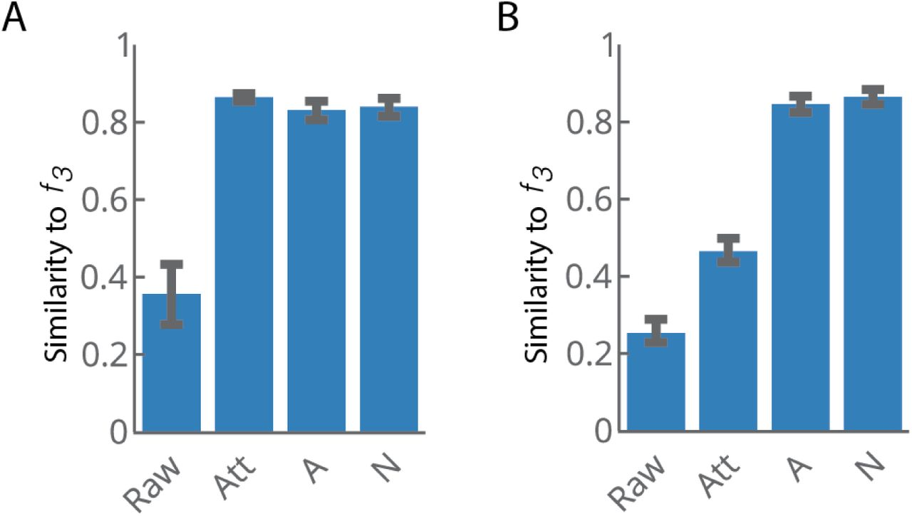 Efficient inverse graphics in biological face processing   bioRxiv