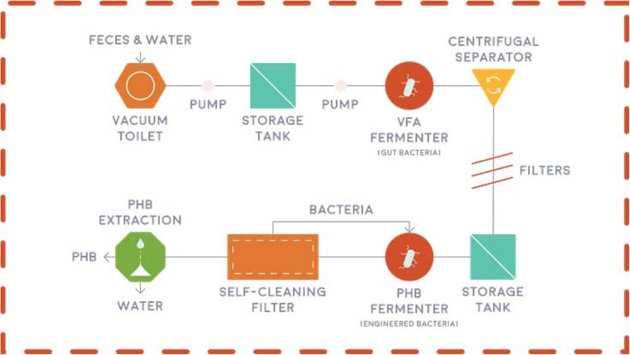 Astroplastic: A start-to-finish process for