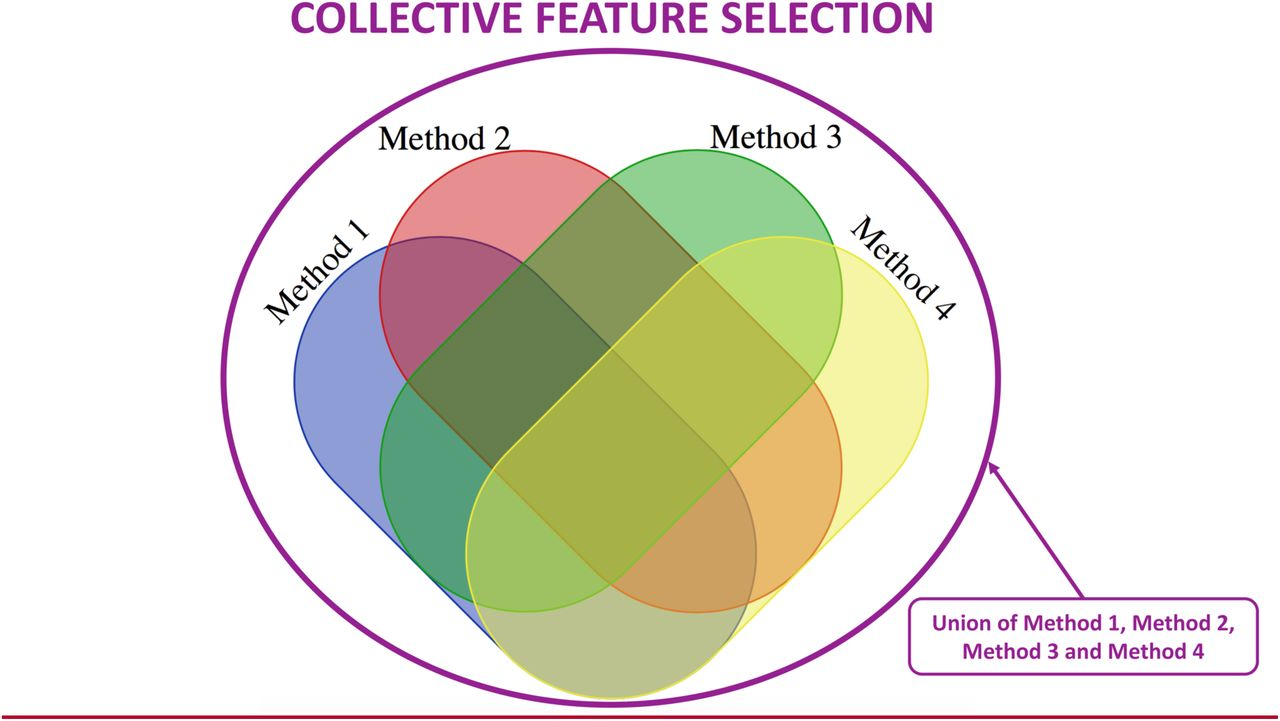 Collective feature selection to identify crucial epistatic
