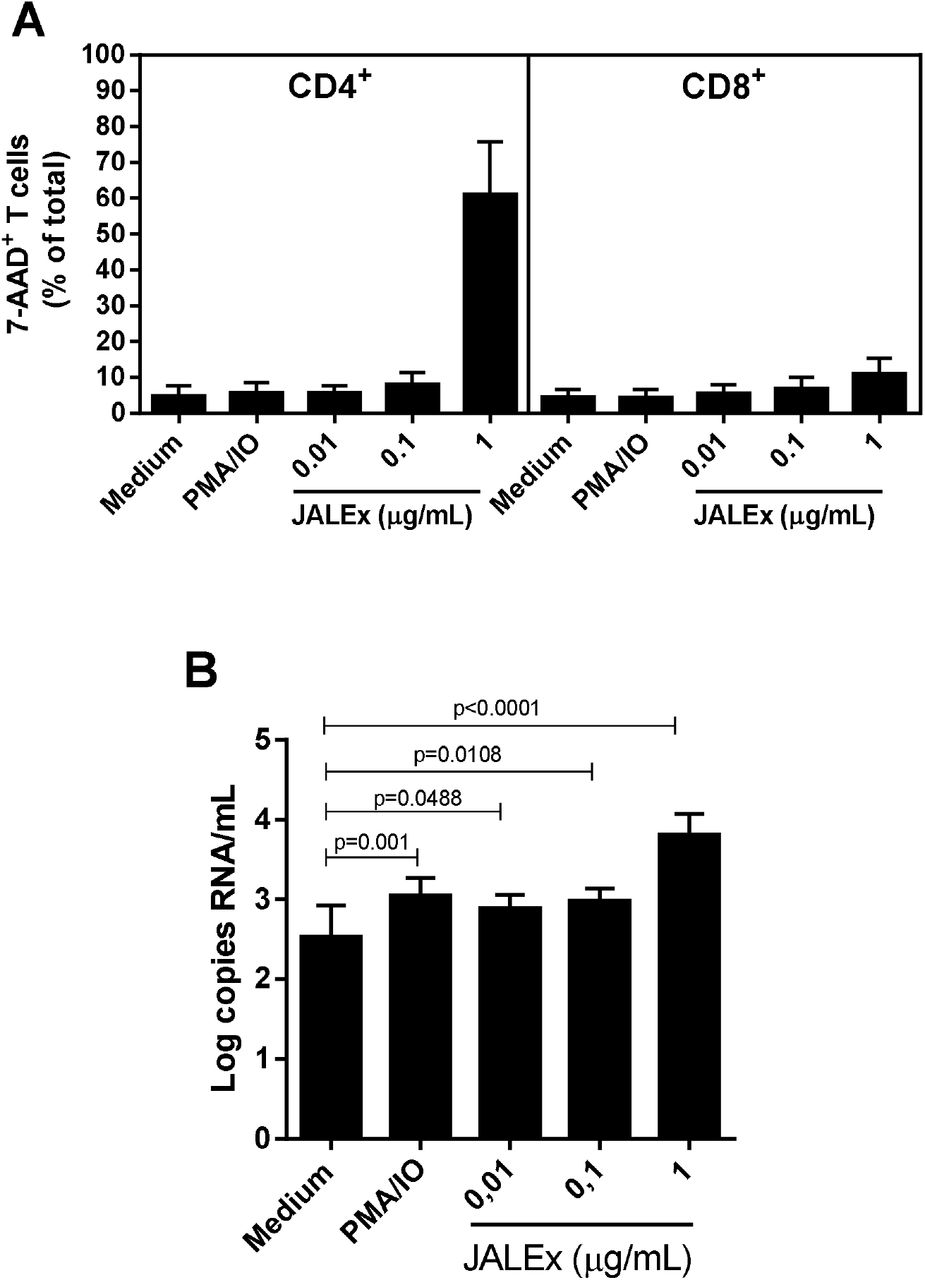 Reactivation of latent HIV-1 in vitro using an alcoholic