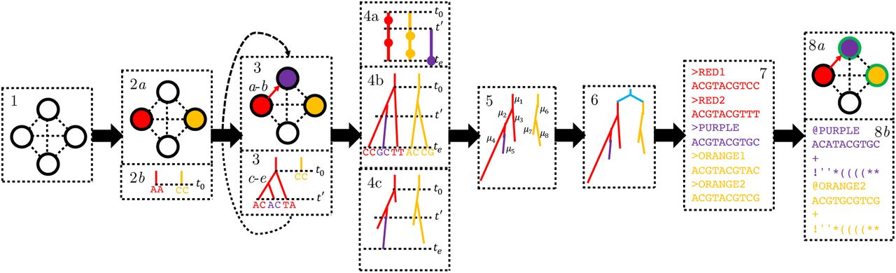 FAVITES Simultaneous Simulation Of Transmission Networks