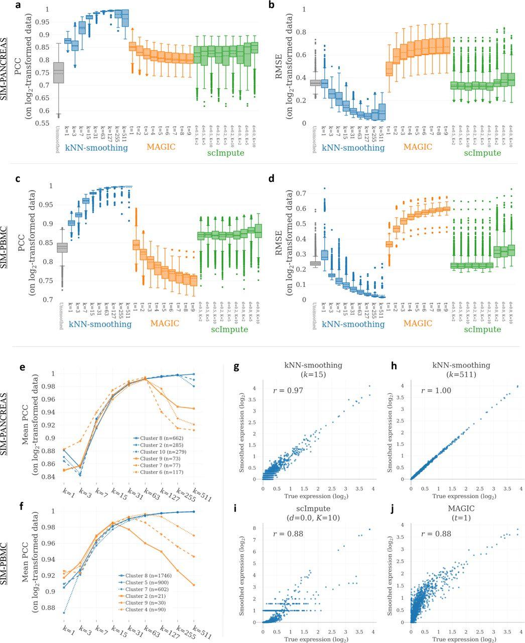 K-nearest neighbor smoothing for high-throughput single-cell RNA-Seq