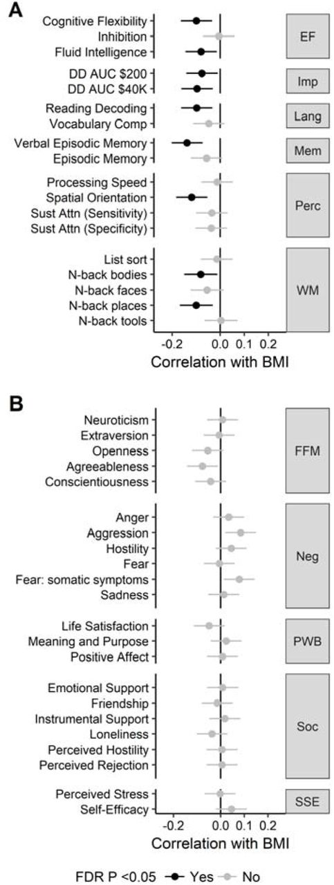 Neurobehavioural Correlates of Obesity are Largely Heritable
