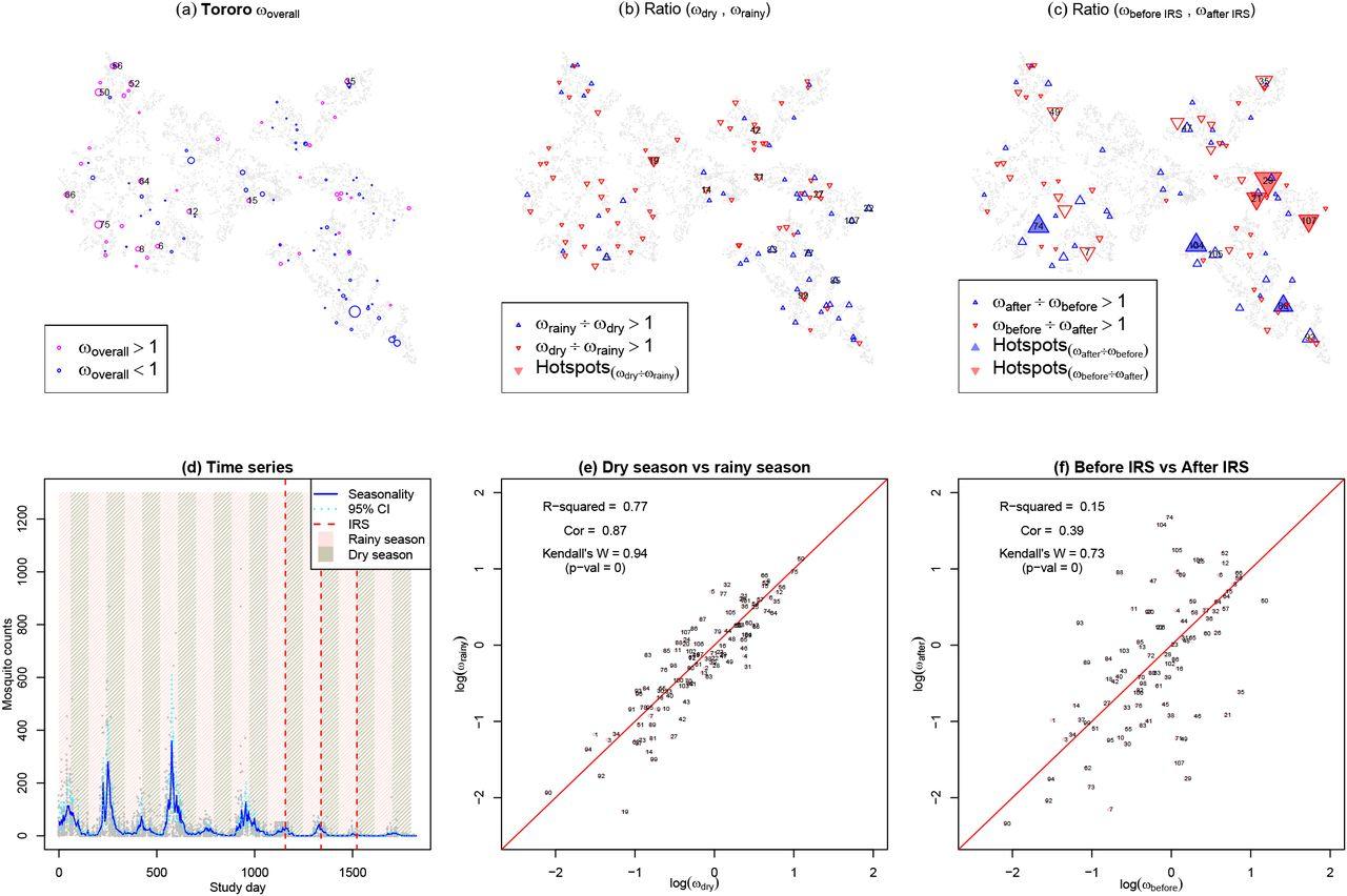 Heterogeneous Exposure and Hotspots for Malaria Vectors at Three