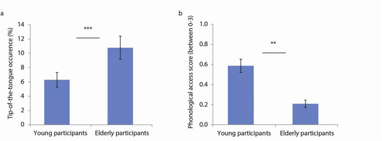 Higher physical fitness levels are associated with less