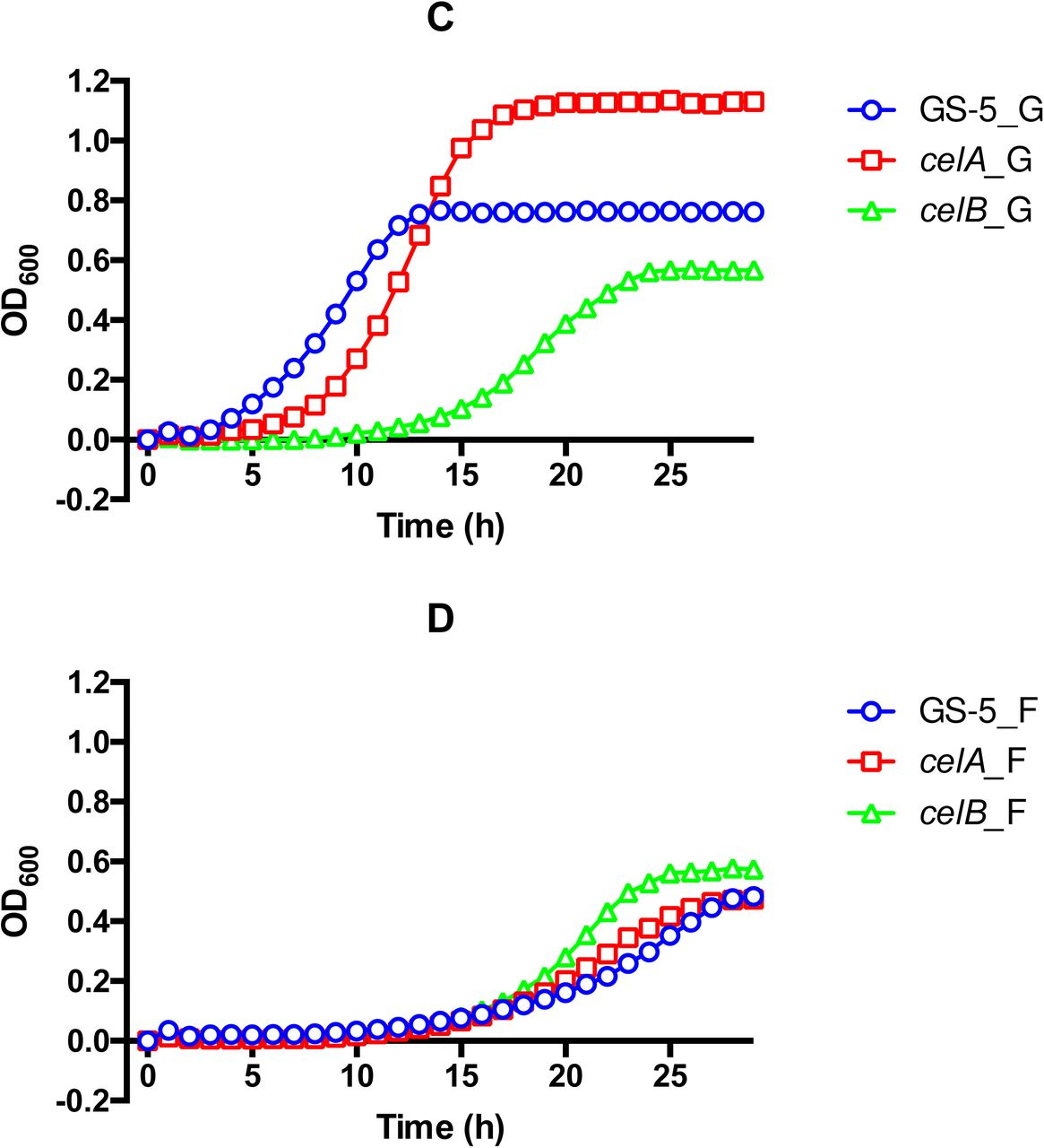 Preferred hexoses influence long-term memory and induction