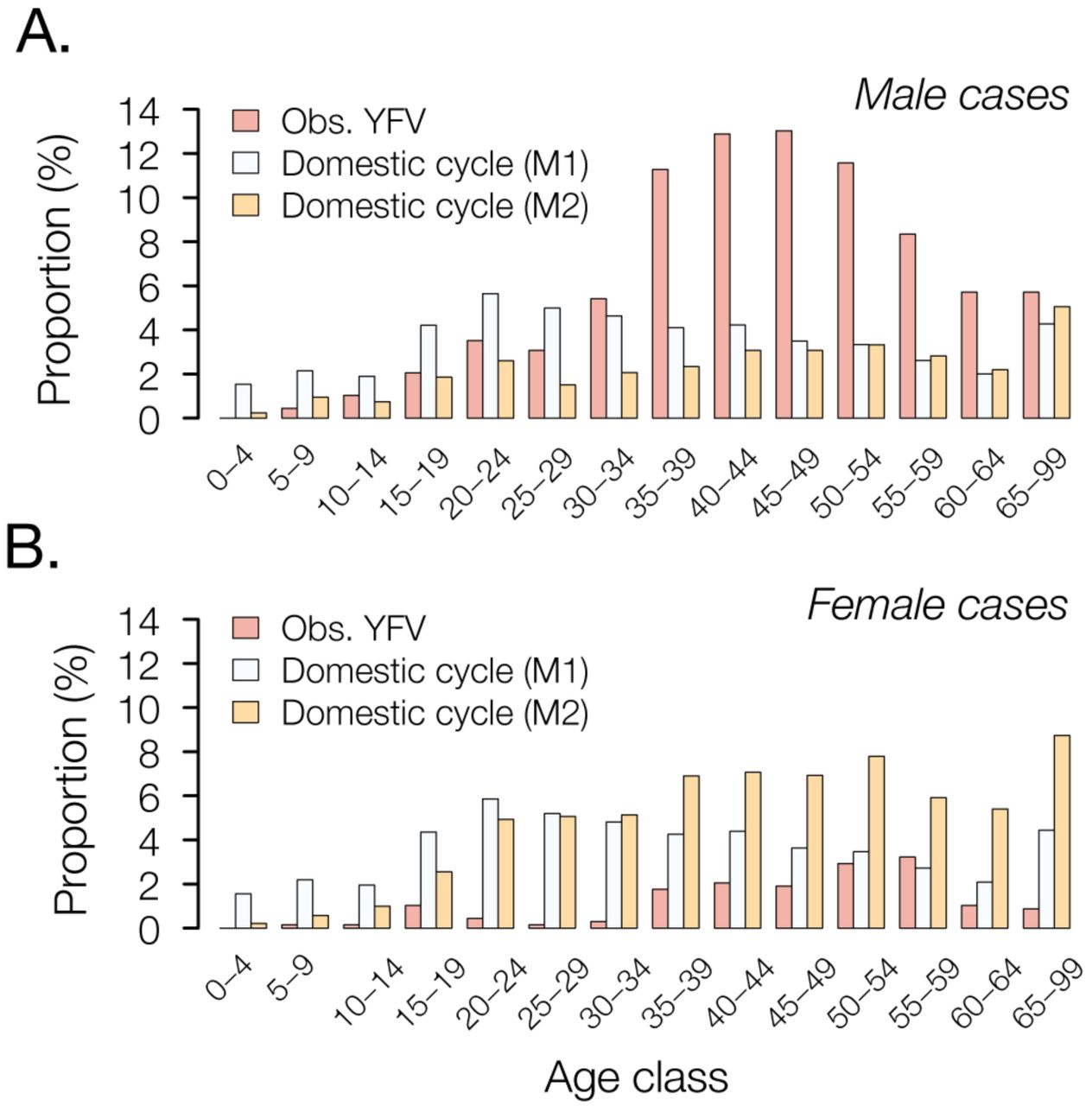Genomic and epidemiological monitoring of yellow fever virus