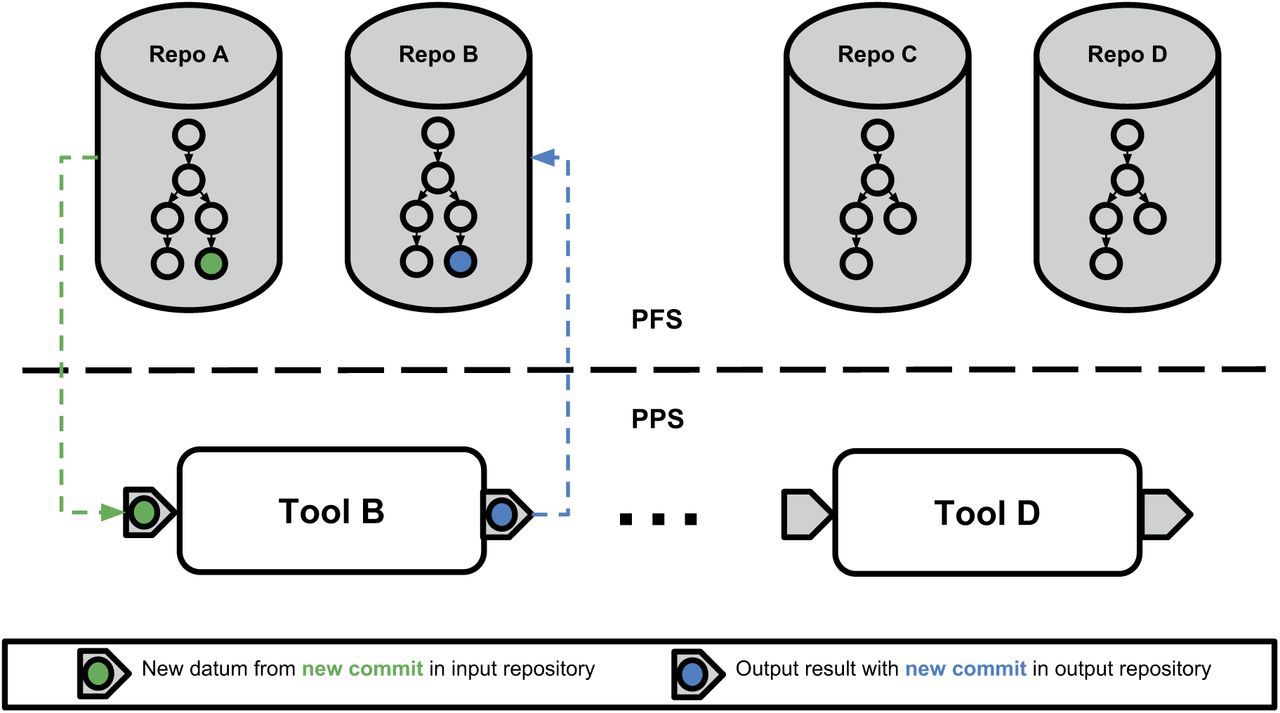 Container-based bioinformatics with Pachyderm | bioRxiv