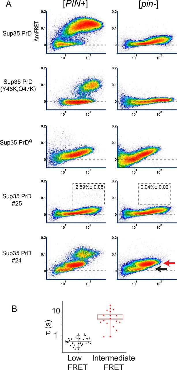 Quantifying nucleation in vivo reveals the physical basis of