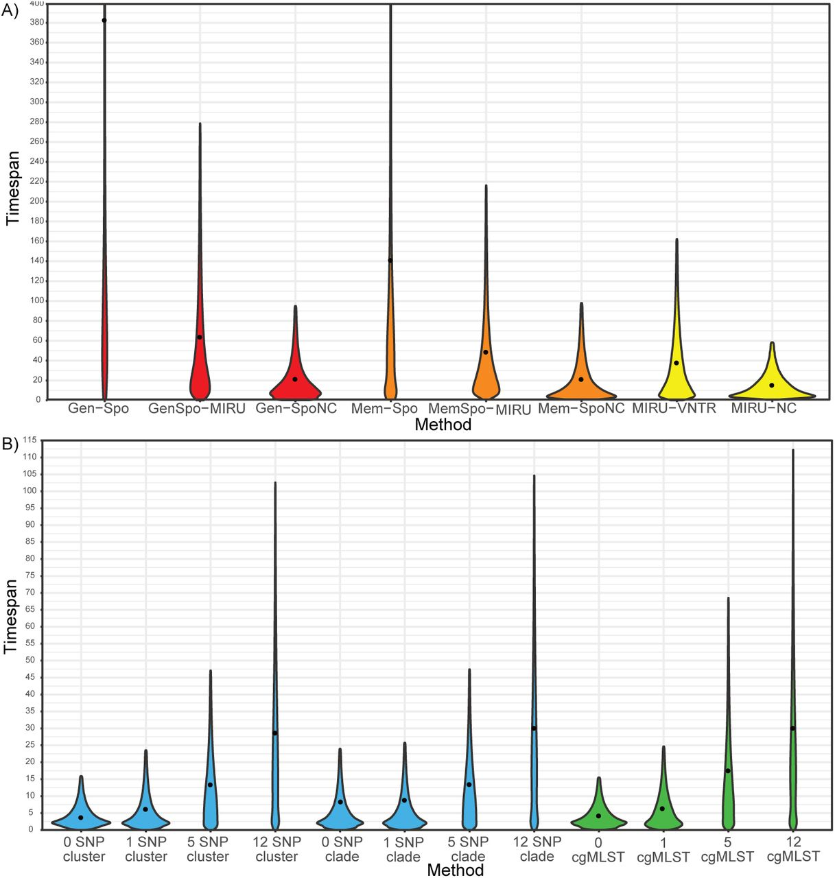 The relationship between transmission time and clustering methods in