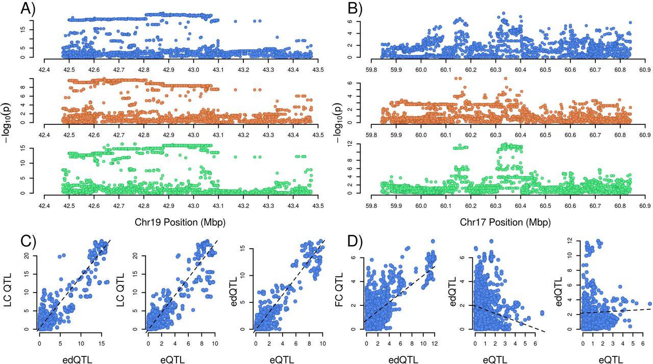 Widespread cis-regulation of RNA-editing in a large mammal | bioRxiv