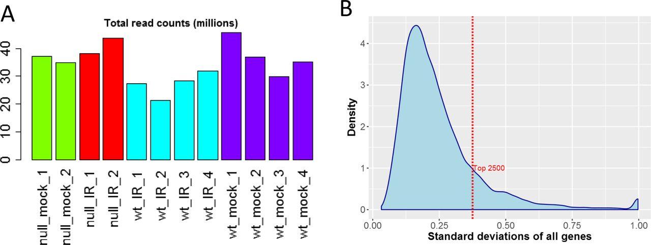 Gaining insights from RNA-Seq data using iDEP | bioRxiv