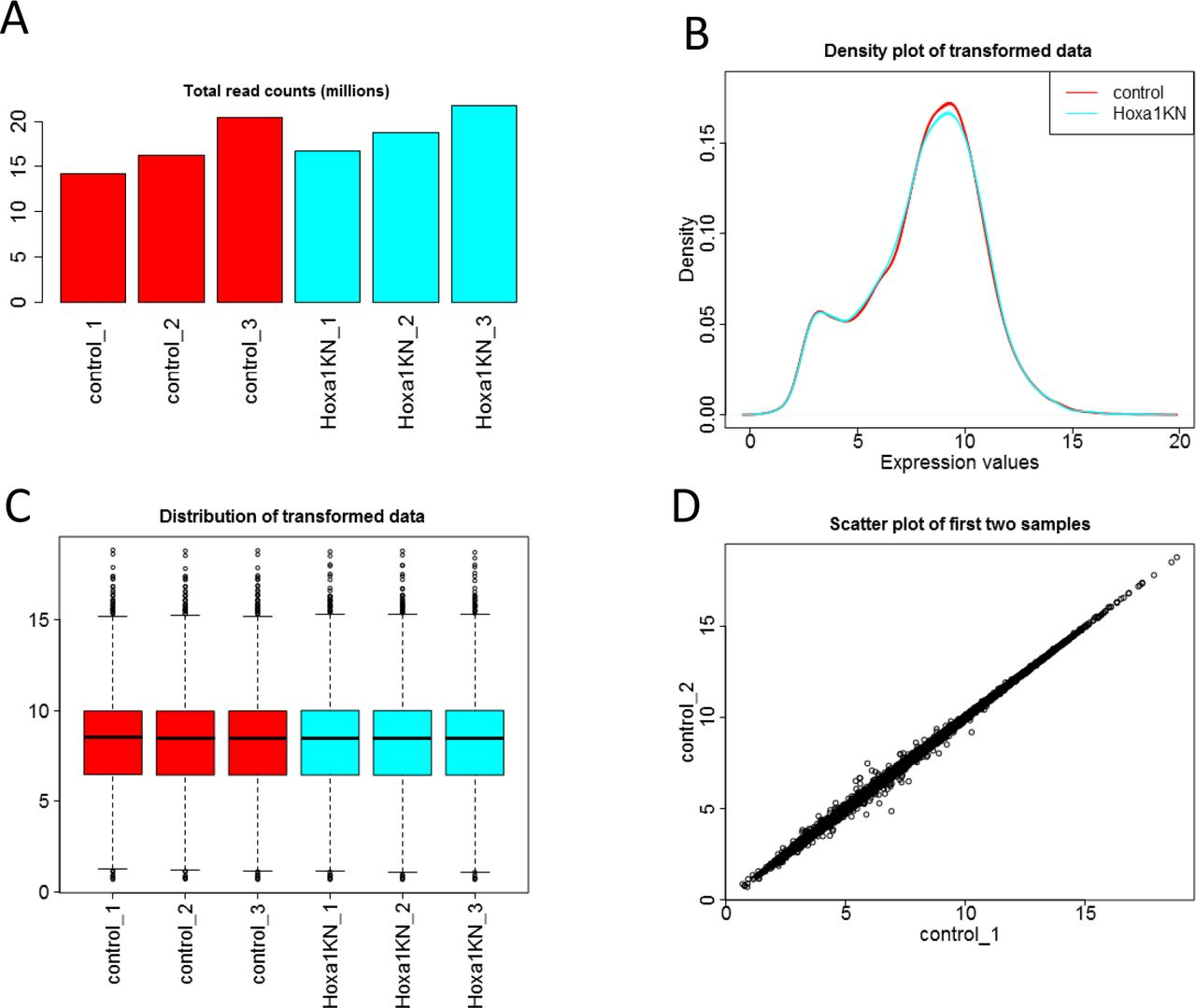 Gaining insights from RNA-Seq data using iDEP | bioRxiv