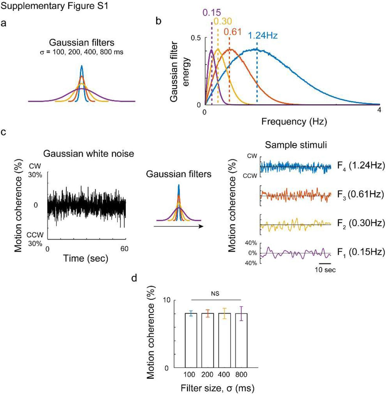 Intrinsic timescales of sensory integration for motion