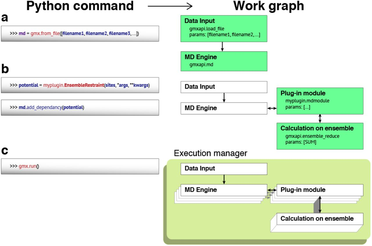 gmxapi: a high-level interface for advanced control and