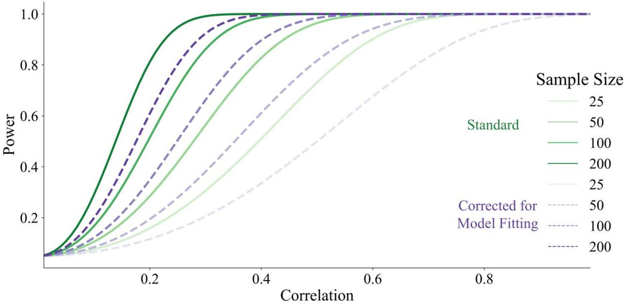 Joint Modeling of Reaction Times and Choice Improves Parameter