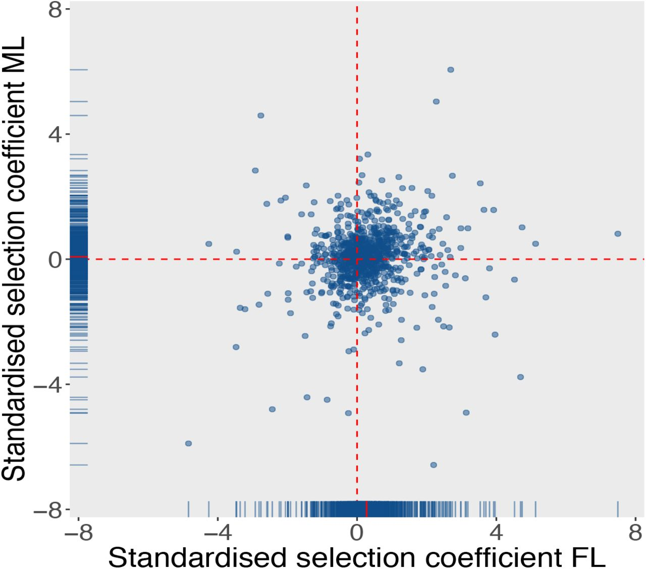 Negative frequency-dependent selection of sexually antagonistic alleles in myodes glareolus