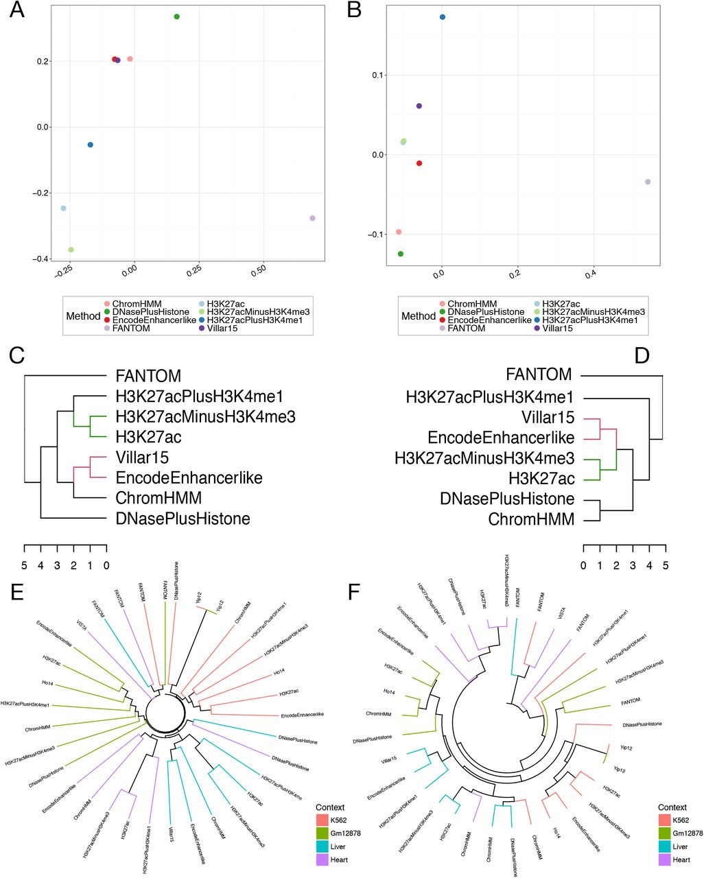 Genome-wide Enhancer Maps Differ Significantly in Genomic