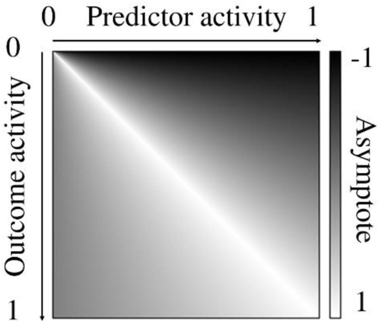 A Double Error Dynamic Asymptote Model of Associative