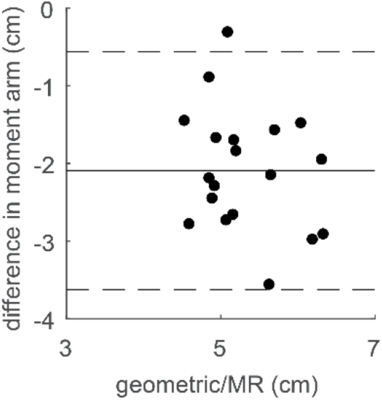 Plantarflexor Moment Arms Estimated From Tendon Excursion In