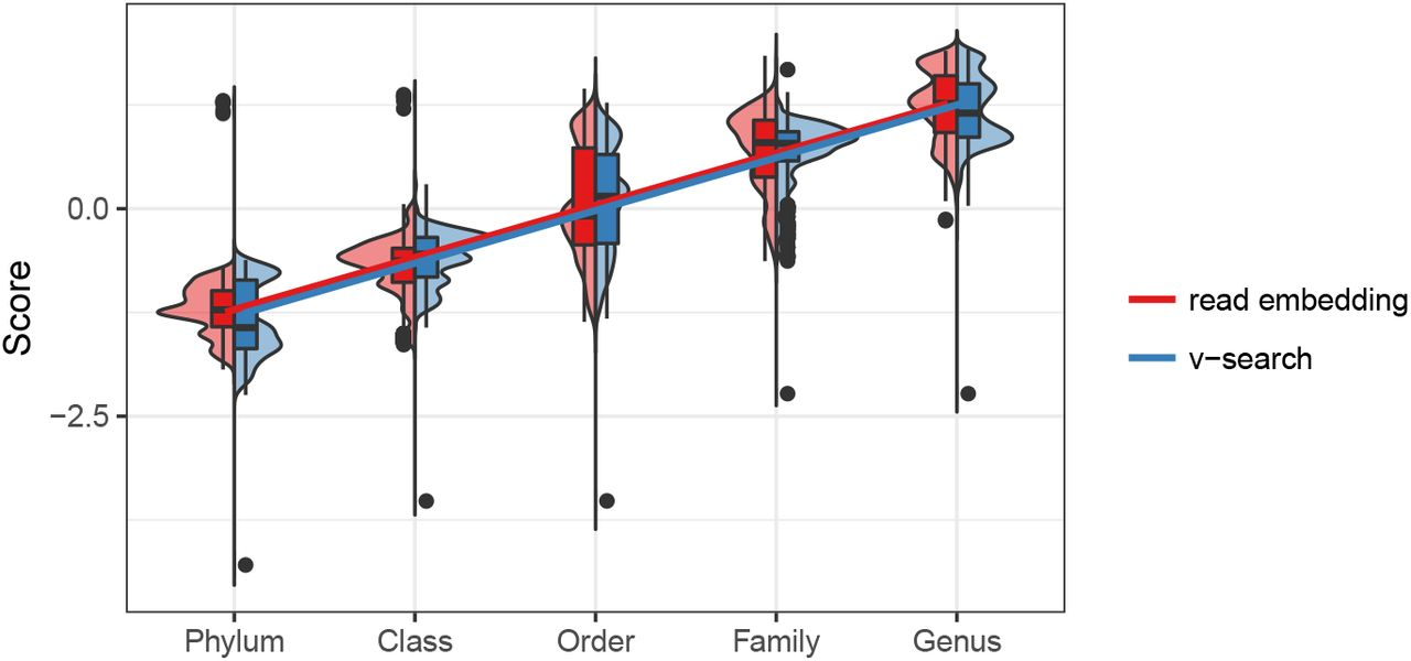 16S rRNA sequence embeddings: Meaningful numeric feature