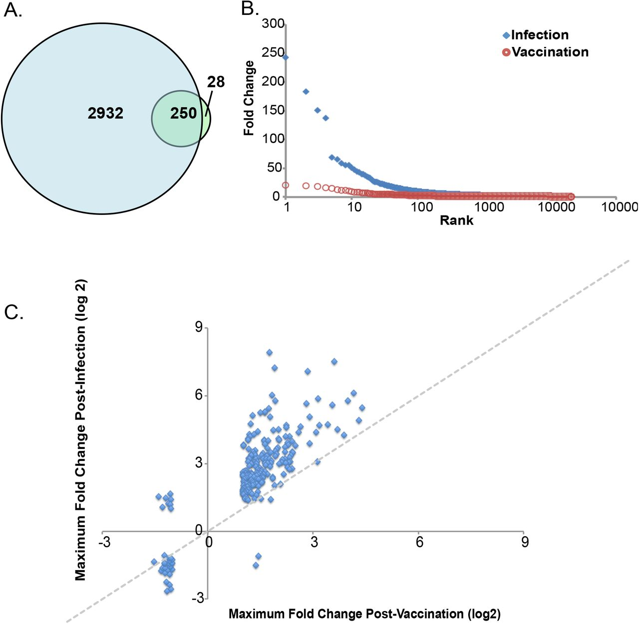 Early transcriptional responses after dengue vaccination