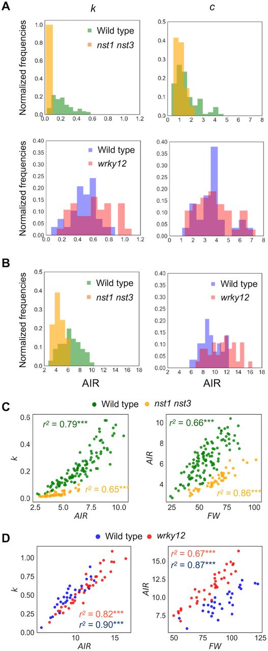 High-throughput Analysis of Arabidopsis Stem Vibrations to Identify