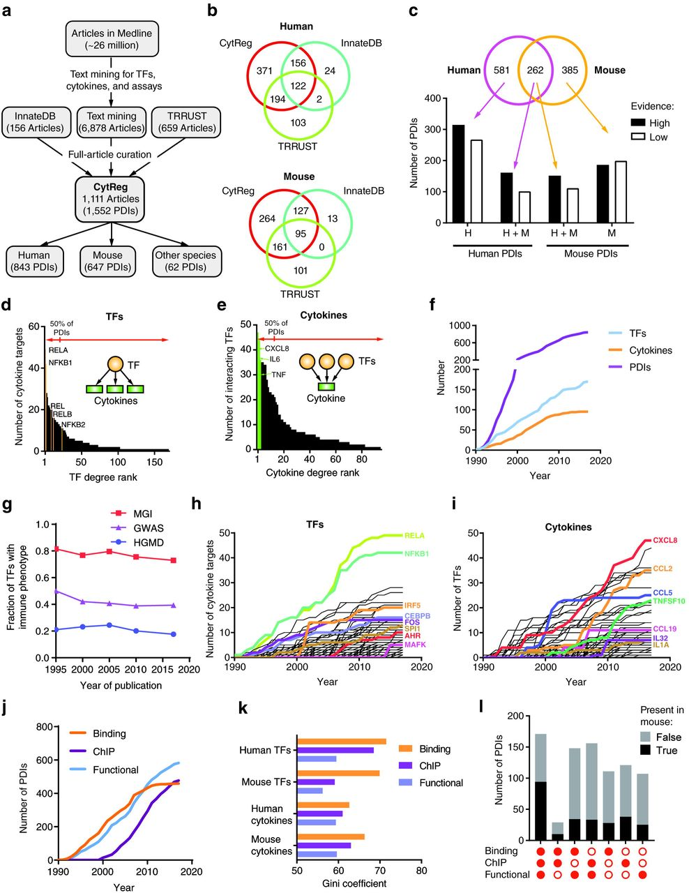 Global landscape of mouse and human cytokine transcriptional