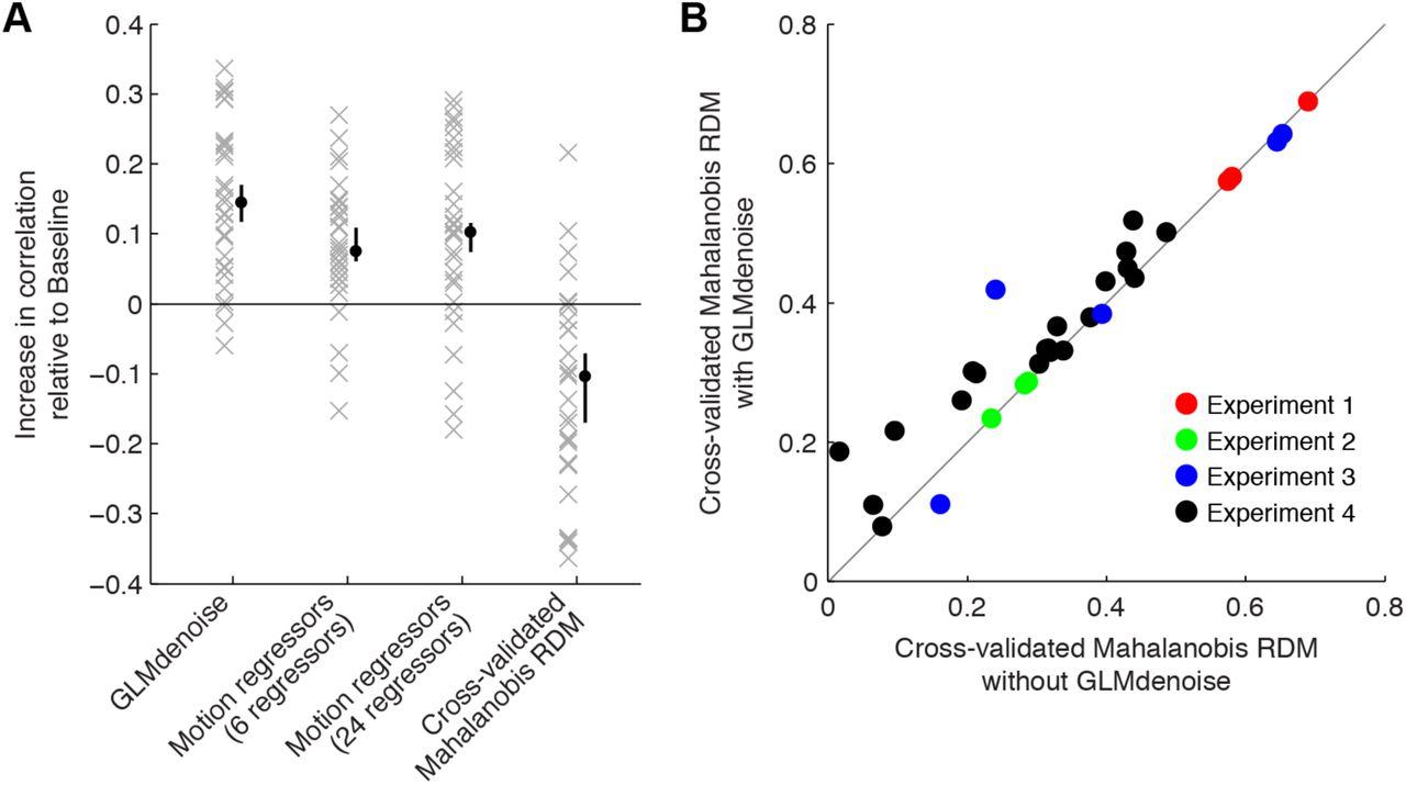 GLMdenoise improves multivariate pattern analysis of fMRI data | bioRxiv