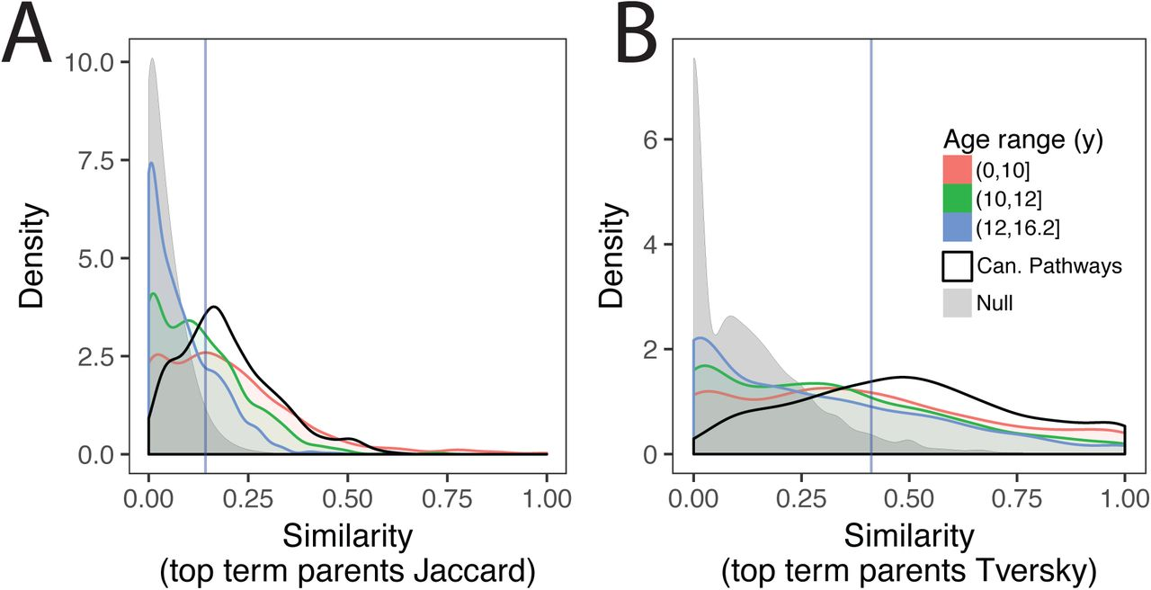 Monitoring changes in the Gene Ontology and their impact on genomic
