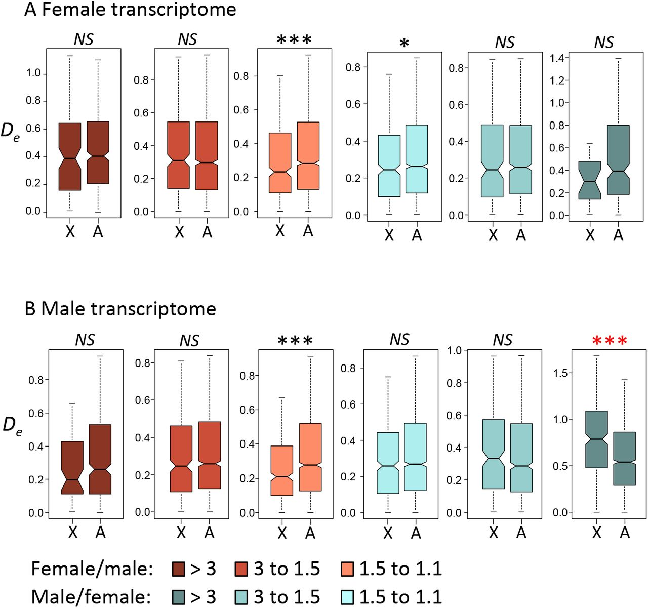 support for the dominance theory in drosophila transcriptomes biorxivDiagram In Addition Y Chromosome Diagram Likewise Rectum Diagram #18