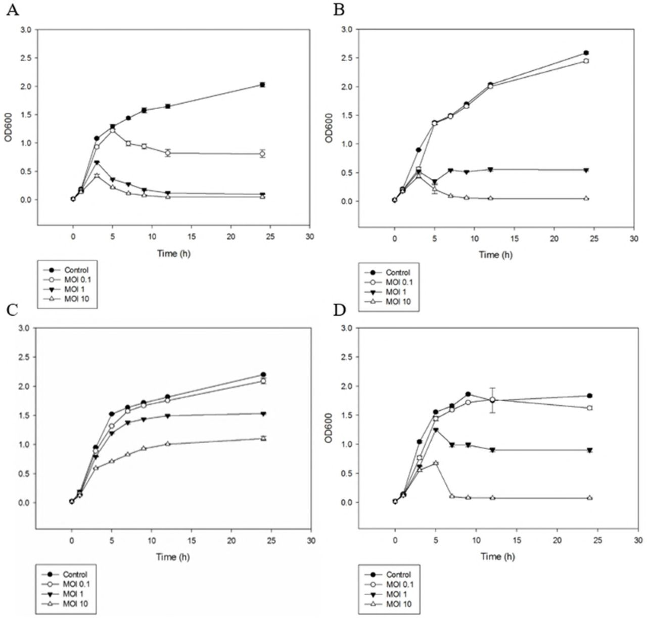 Concentration-dependent reduction of planktonic- and biofilm-state