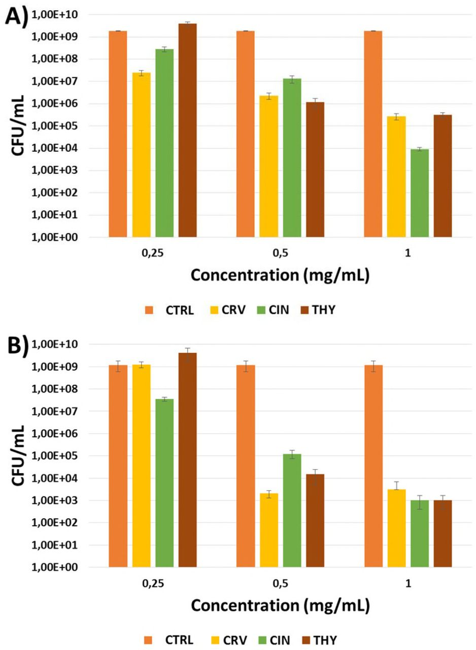 Evaluation of the antimicrobial activity and cytotoxicity of