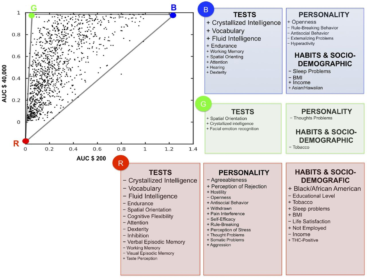 Archetypes in human behavior and their brain correlates: An