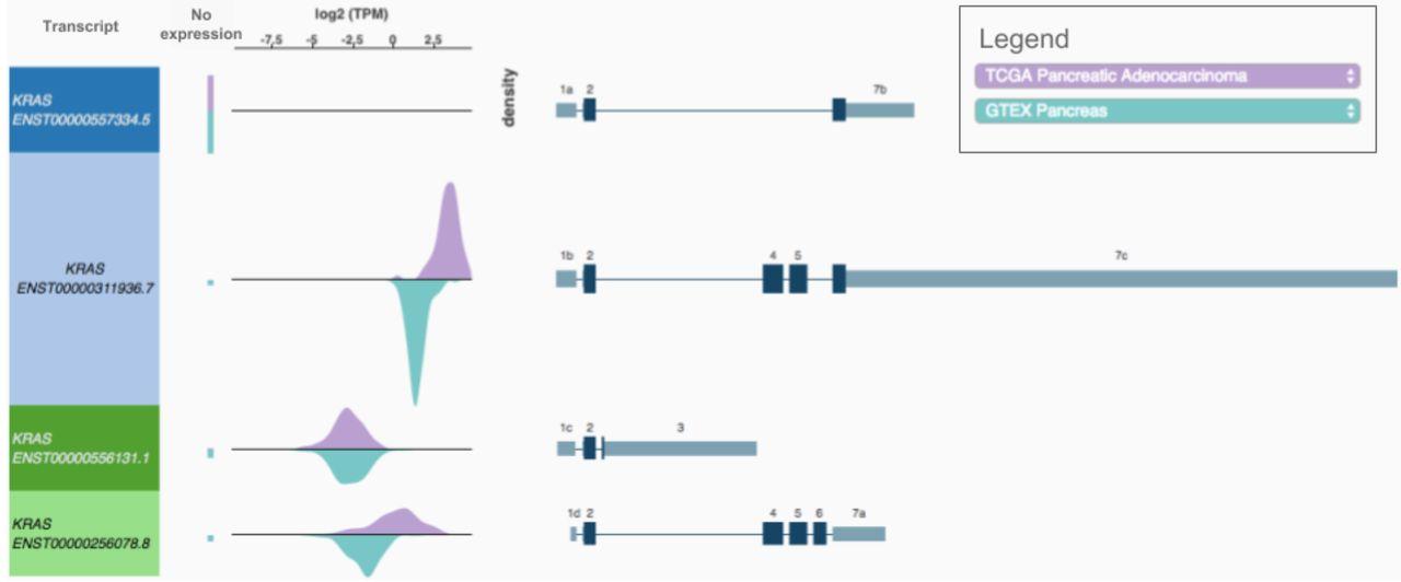 The UCSC Xena Platform for cancer genomics data
