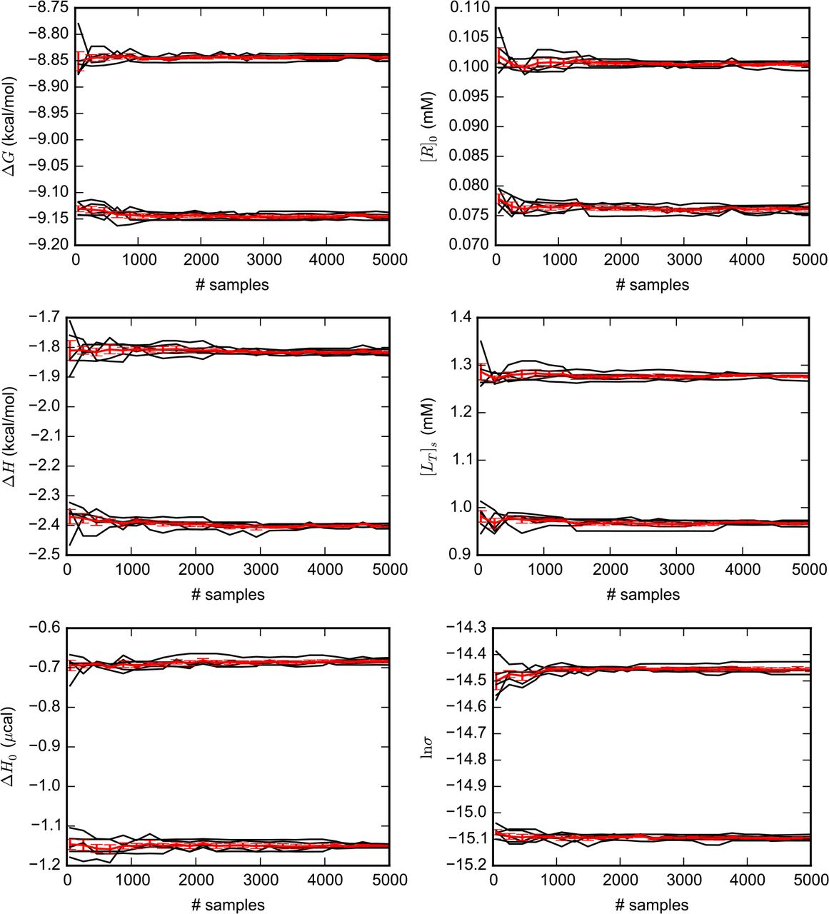 Bayesian analysis of isothermal titration calorimetry for