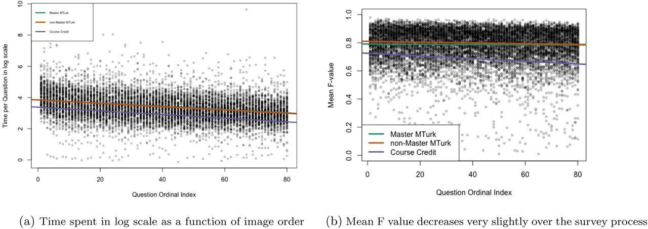 Crowdsourcing Image Analysis for Plant Phenomics to Generate