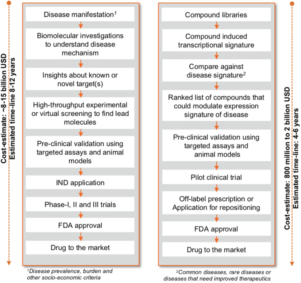 Rapid Therapeutic Recommendations in the Context of a Global
