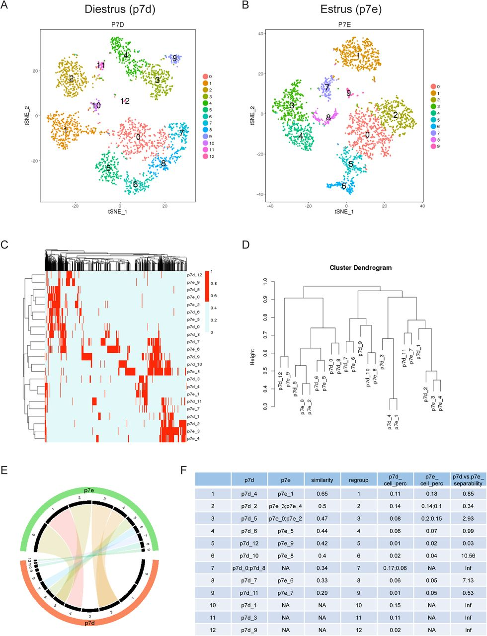 ClusterMap: Compare analysis across multiple Single Cell RNA ...