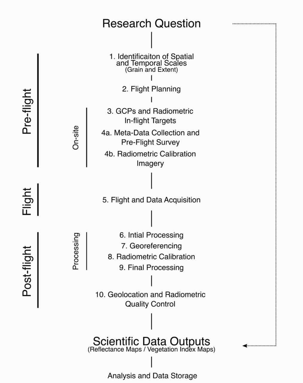 Vegetation monitoring using multispectral sensors – best practices