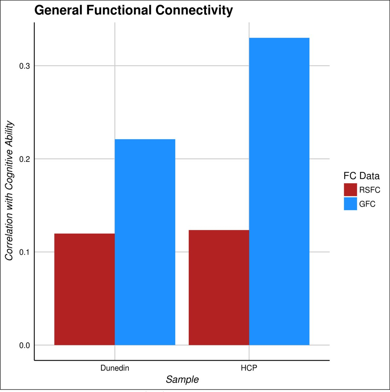 General Functional Connectivity: shared features of resting-state