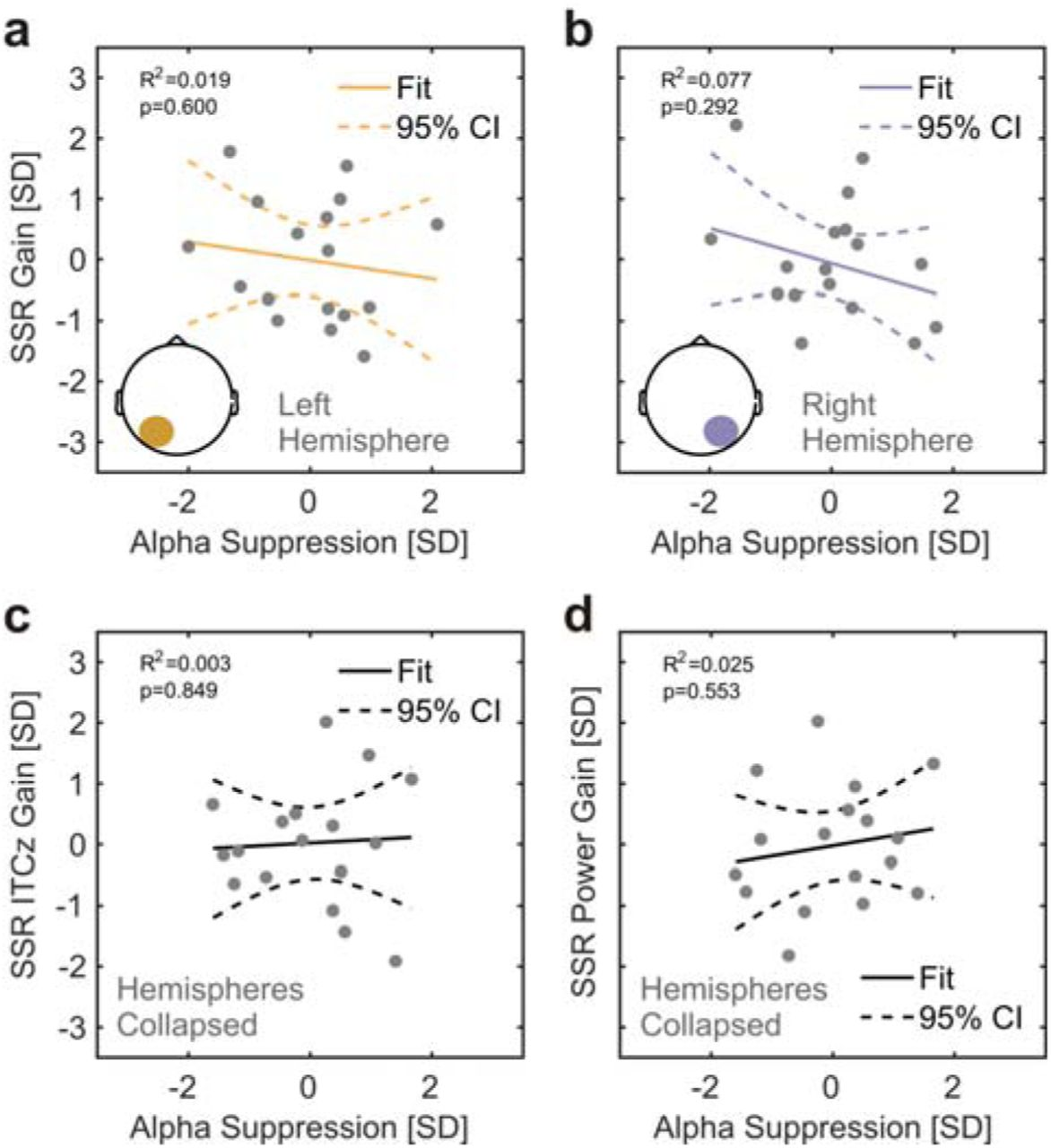 Stimulus-driven brain rhythms within the alpha band: The