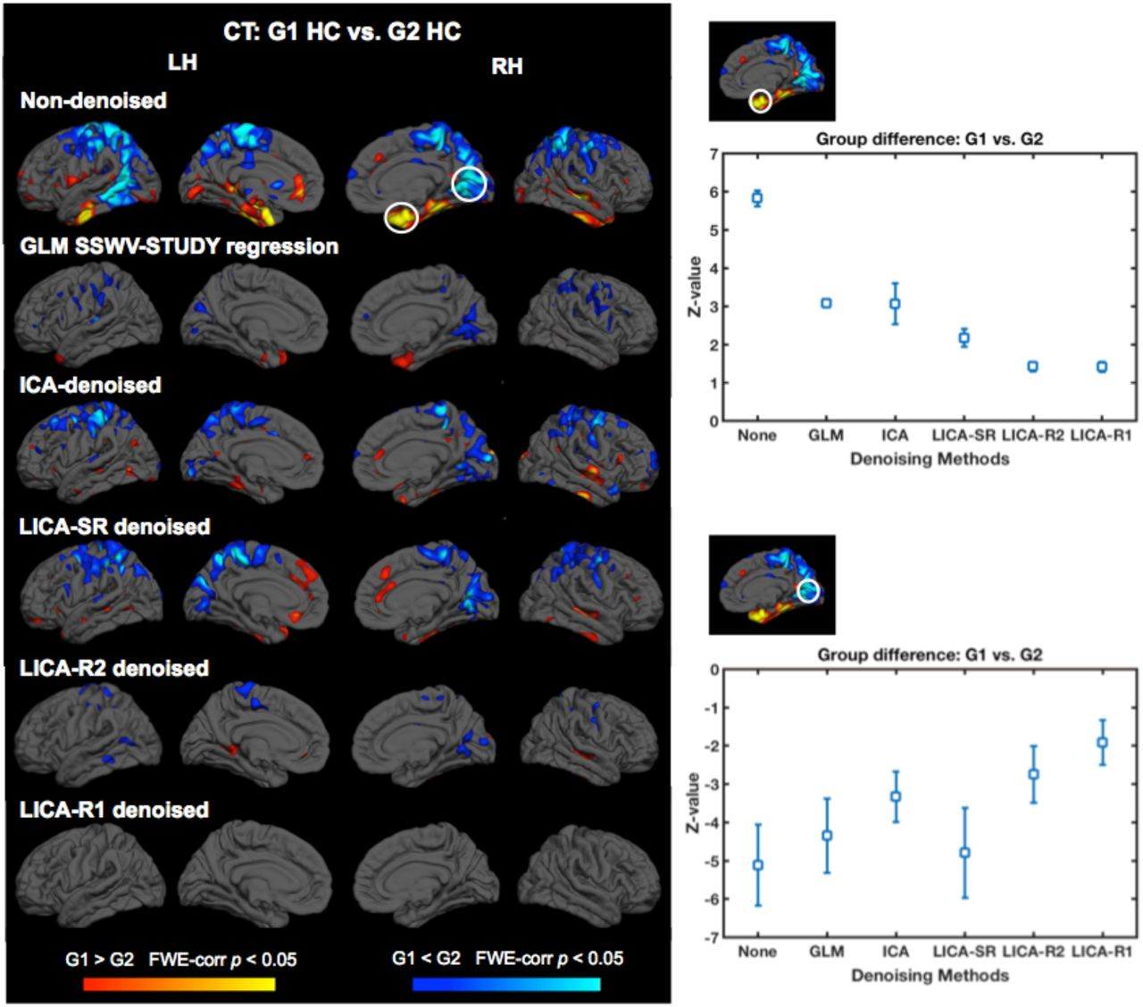 Combining Multi-Site/Multi-Study MRI Data: Linked-ICA