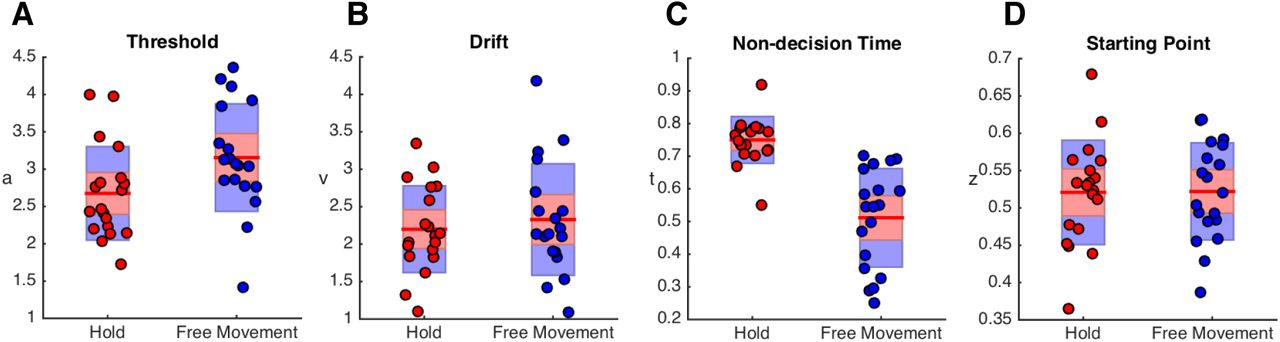 Movement Improves the Quality of Temporal Perception and Decision